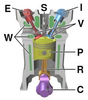 Components of a typical, , DOHC piston engine. (E) Exhaust , (I) Intake camshaft, (S) , (V) , (P) , (R) , (C) , (W) Water jacket for coolant flow.