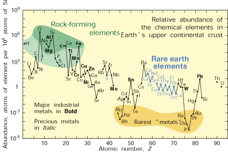Image:Relative_abundance_of_elements.png