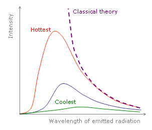 As the temperature decreases, the peak of the black body radiation curve moves to lower intensities and longer wavelengths. The black-body radiation graph is also compared with the classical model that preceded it.