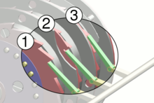 Stepping motion of the Enigma. All three ratchet pawls (green) push in unison. In the first rotor (1), the ratchet (red) is always engaged, and steps with each keypress. Here, the second rotor (2) is engaged because the notch in the first rotor is aligned with the pawl; it will step with the next keypress. The third rotor (3) is not engaged, because the notch in the second rotor is not aligned; the pawl will simply slide over the curved ring.