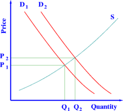 The  model describes how prices vary as a result of a balance between product availability and demand. The graph depicts an increase in demand from D1 to D2 along with the consequent increase in price and quantity required to reach a new equilibrium point on the supply curve (S).
